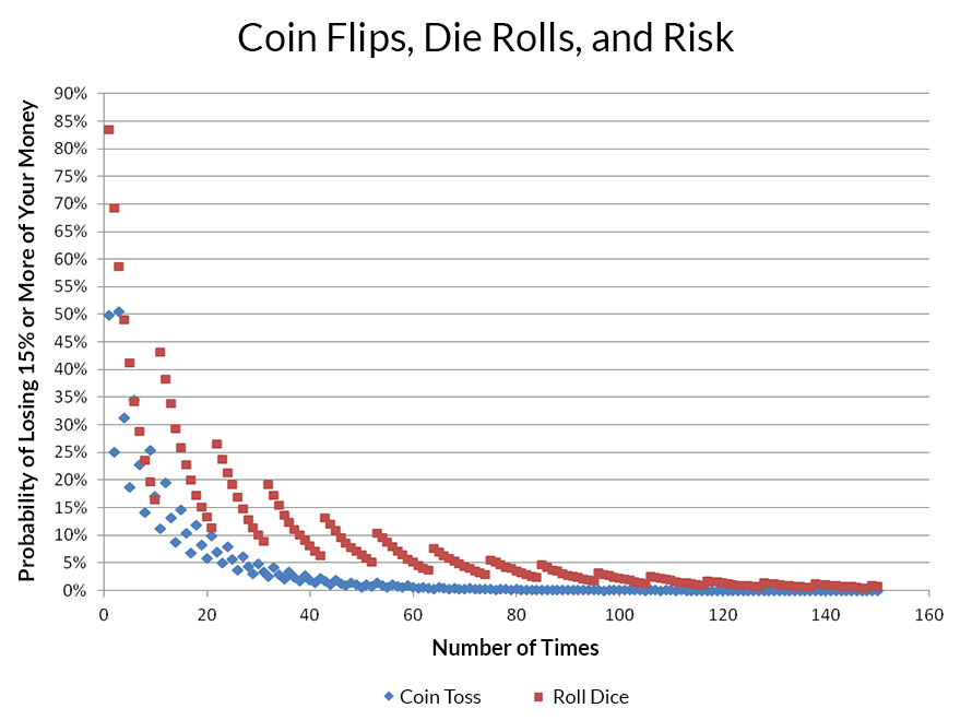Explaining Investment Risk and Diversification Using Coin Flips and Die Rolls.