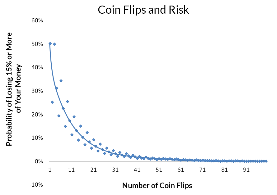 Using Coin Flips to Portray Diversification and its Impact on Investment Risk.