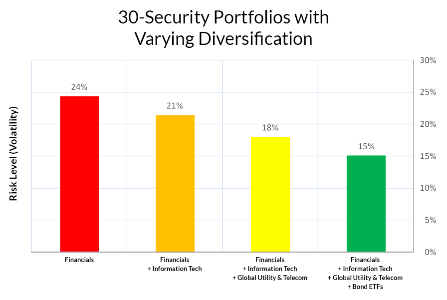 Calculating Investment Risk Across Different Diversified Investment Portfolios with 30 Stocks, Mutual Funds, and ETFs.