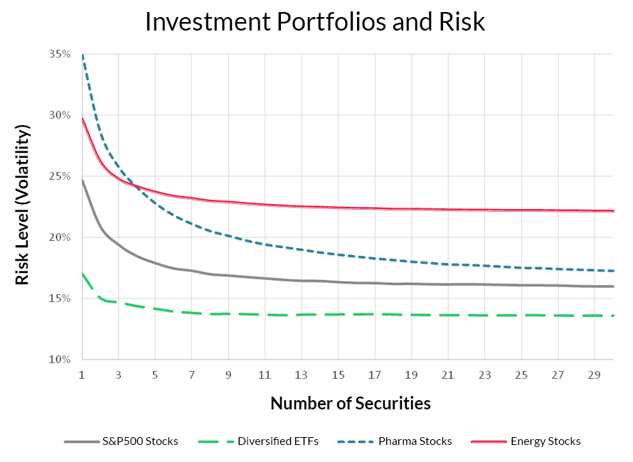 Evaluating the Impact of Investment Portfolio Diversification on Different Asset Allocation Investment Strategies.
